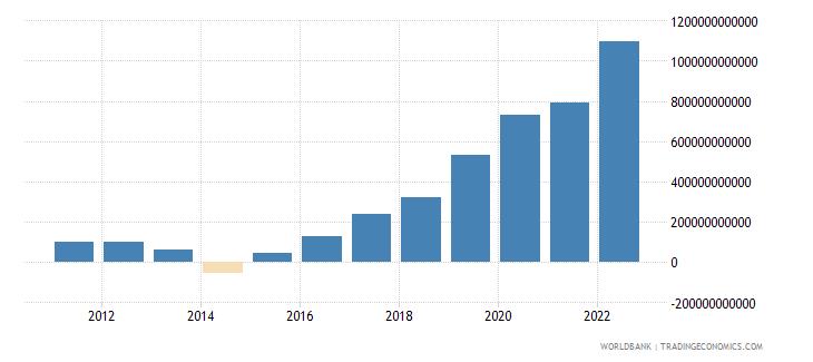 ukraine net foreign assets current lcu wb data