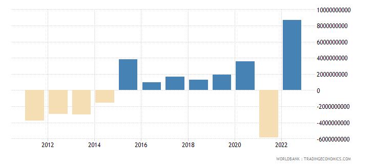 ukraine net income bop us dollar wb data