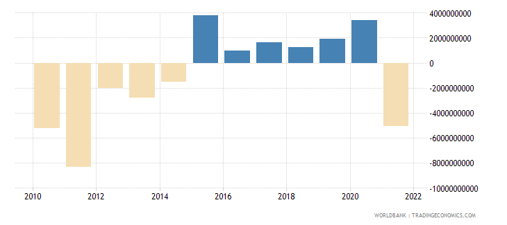 ukraine net income from abroad us dollar wb data