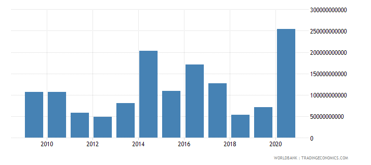 ukraine net incurrence of liabilities total current lcu wb data