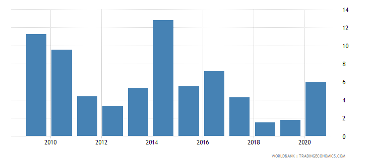ukraine net incurrence of liabilities total percent of gdp wb data