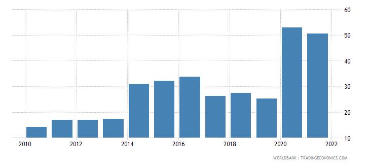 ukraine net oda received per capita us dollar wb data