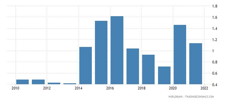 ukraine net oda received percent of gni wb data
