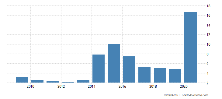 ukraine net oda received percent of gross capital formation wb data