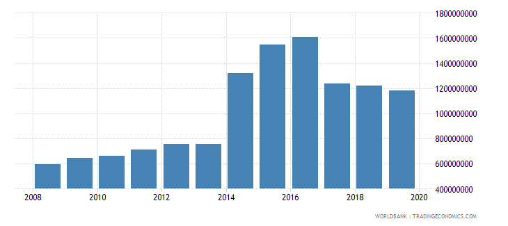ukraine net official development assistance and official aid received constant 2007 us dollar wb data