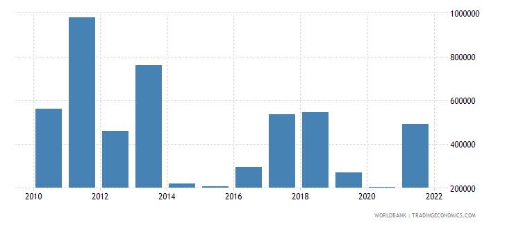 ukraine net official flows from un agencies iaea us dollar wb data