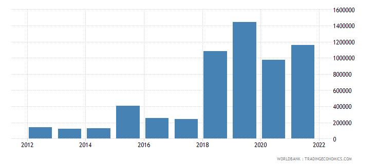 ukraine net official flows from un agencies ilo current us$ wb data