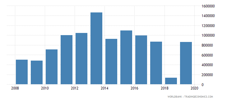 ukraine net official flows from un agencies unaids us dollar wb data