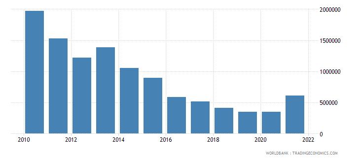 ukraine net official flows from un agencies undp us dollar wb data