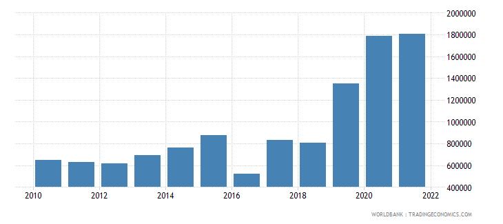ukraine net official flows from un agencies unfpa us dollar wb data