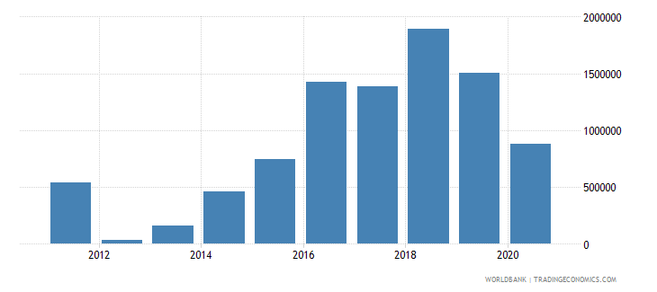 ukraine net official flows from un agencies who current us$ wb data