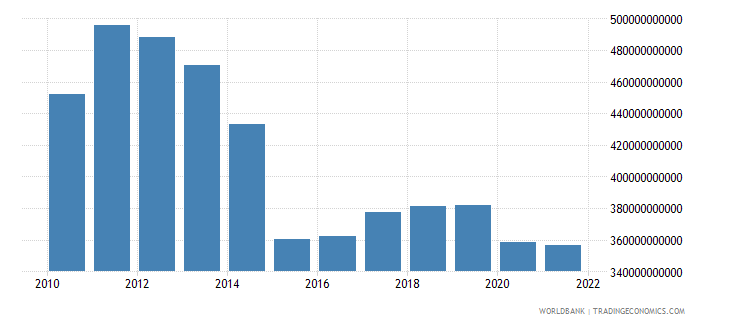 ukraine net taxes on products constant lcu wb data
