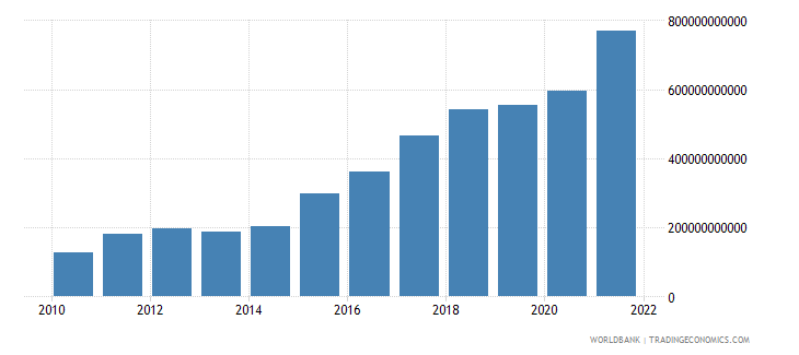 ukraine net taxes on products current lcu wb data