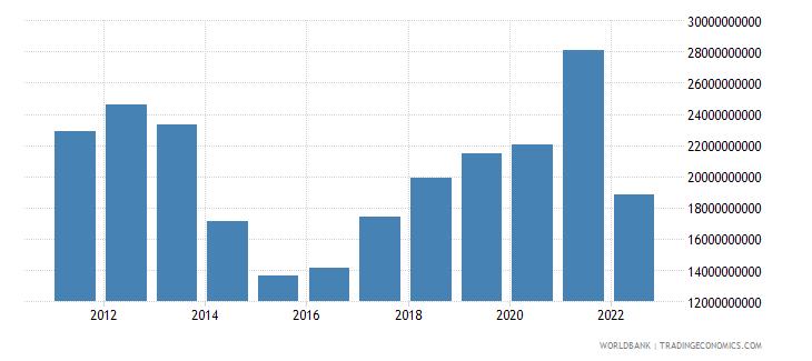 ukraine net taxes on products us dollar wb data