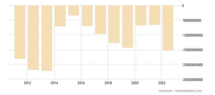 ukraine net trade in goods bop us dollar wb data
