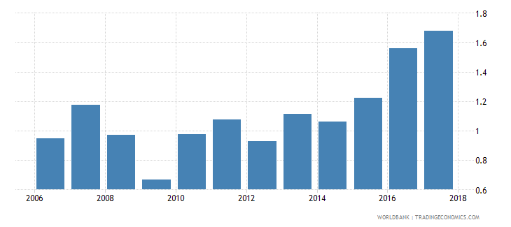 ukraine new business density new registrations per 1 000 people ages 15 64 wb data