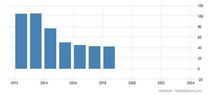 ukraine nominal effecive exchange rate wb data