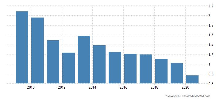 ukraine nonlife insurance premium volume to gdp percent wb data