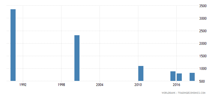 ukraine number of deaths ages 5 14 years wb data