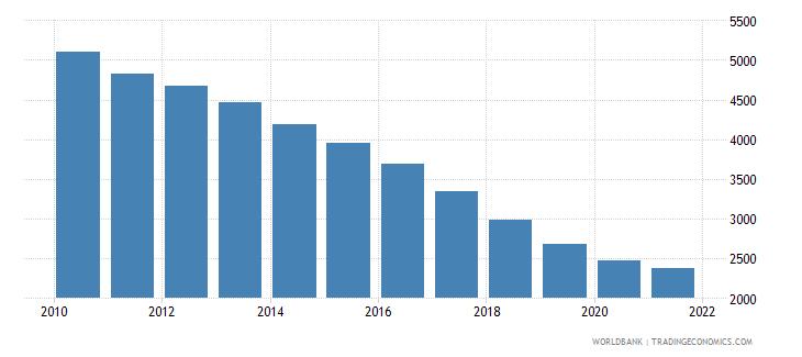 ukraine number of infant deaths wb data