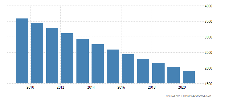 ukraine number of neonatal deaths wb data