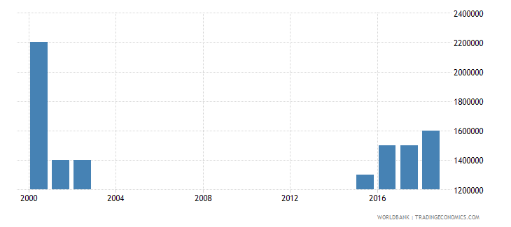 ukraine number of people who are undernourished wb data