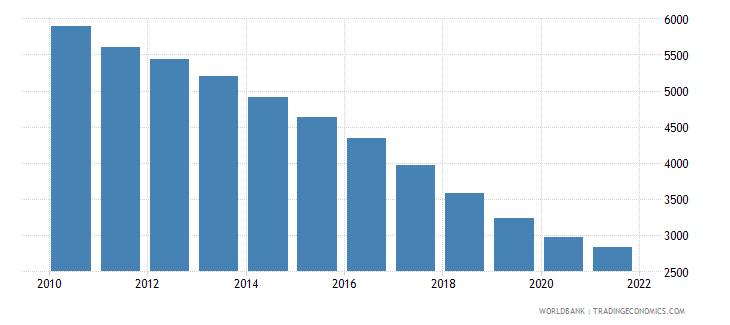 ukraine number of under five deaths wb data