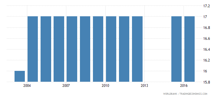 ukraine official entrance age to post secondary non tertiary education years wb data
