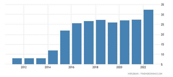 ukraine official exchange rate lcu per us dollar period average wb data