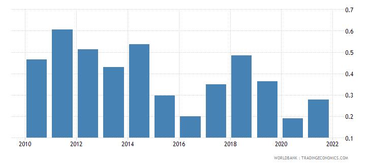 ukraine oil rents percent of gdp wb data