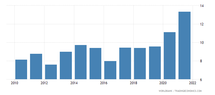 ukraine ores and metals exports percent of merchandise exports wb data