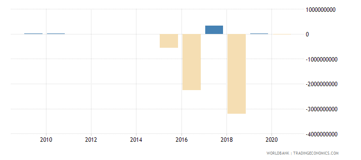 ukraine other taxes current lcu wb data