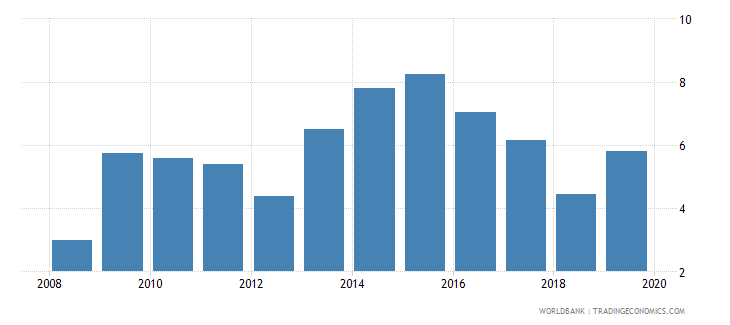 ukraine outstanding international private debt securities to gdp percent wb data