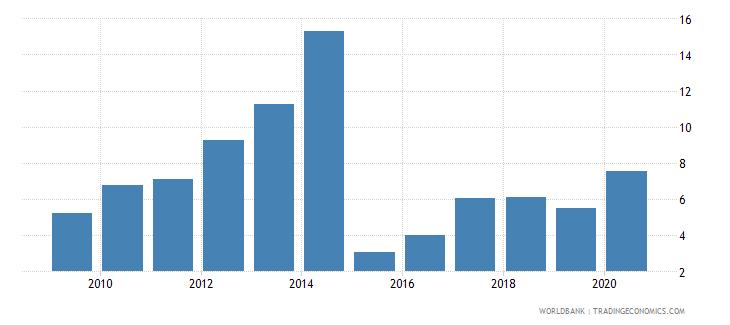 ukraine outstanding international public debt securities to gdp percent wb data