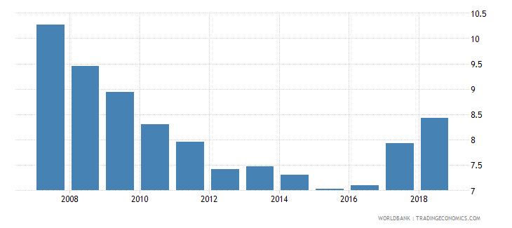 ukraine over age students primary male percent of male enrollment wb data