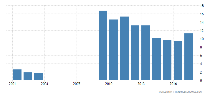 ukraine part time employment male percent of total male employment wb data