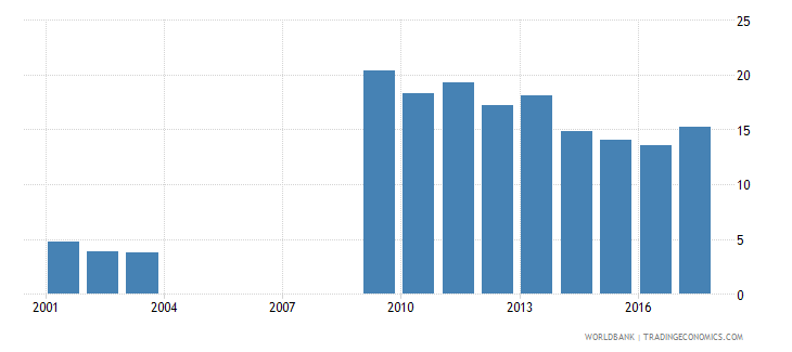 ukraine part time employment total percent of total employment wb data