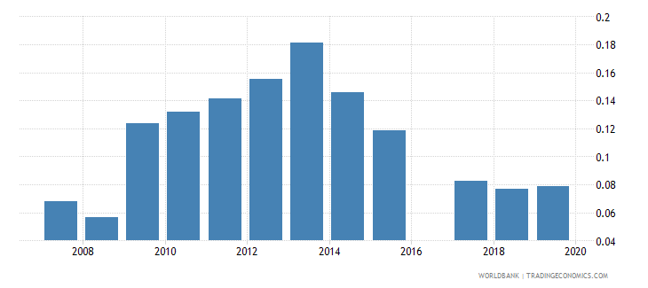 ukraine pension fund assets to gdp percent wb data