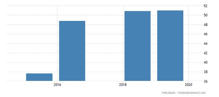 ukraine percentage of teachers in post secondary non tertiary education who are female percent wb data