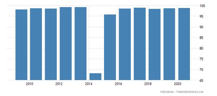 ukraine persistence to last grade of primary female percent of cohort wb data