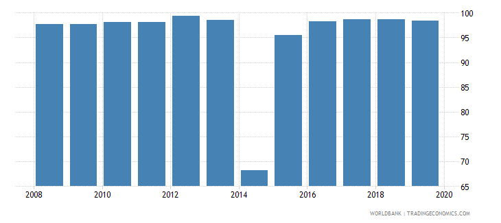 ukraine persistence to last grade of primary total percent of cohort wb data