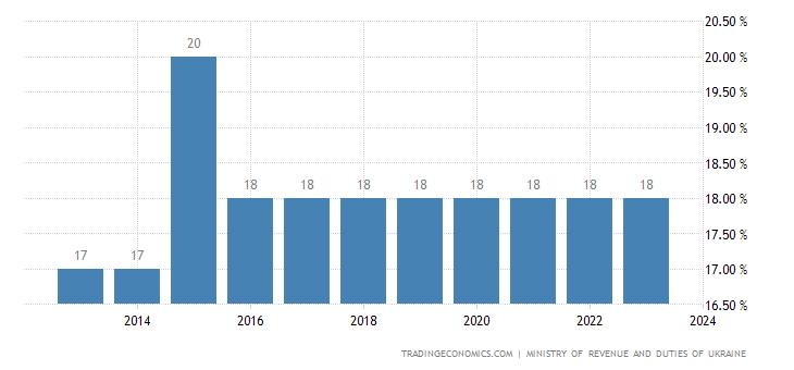 Ukraine Personal Income Tax Rate