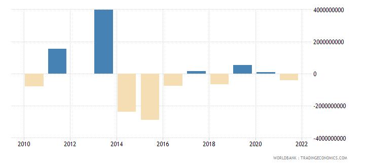 ukraine png bonds nfl us dollar wb data