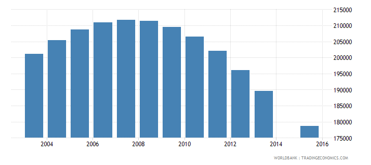 ukraine population age 0 female wb data