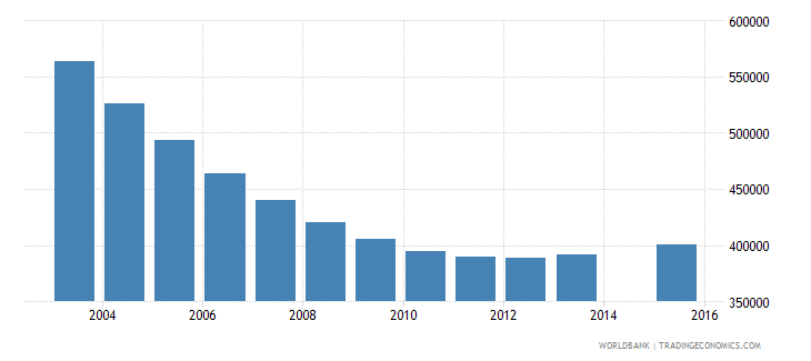 ukraine population age 10 total wb data