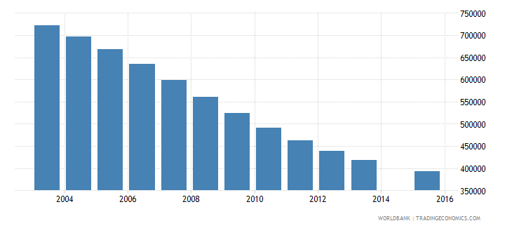 ukraine population age 15 total wb data