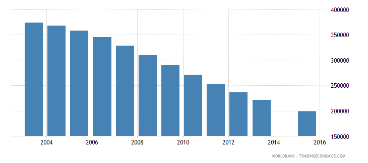 ukraine population age 17 female wb data