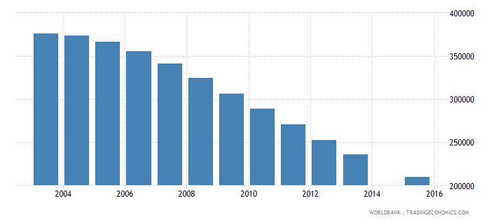 ukraine population age 18 female wb data