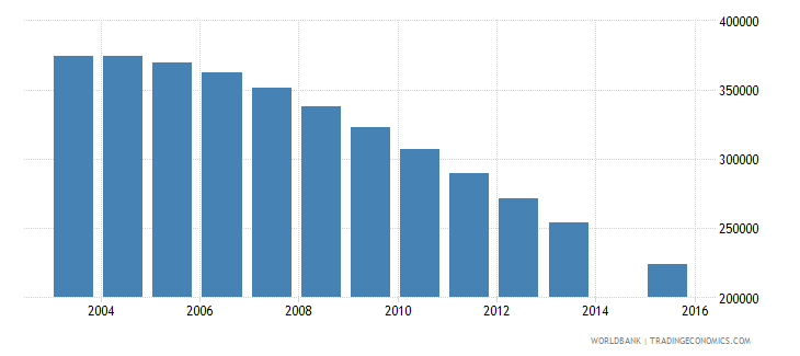 ukraine population age 19 female wb data