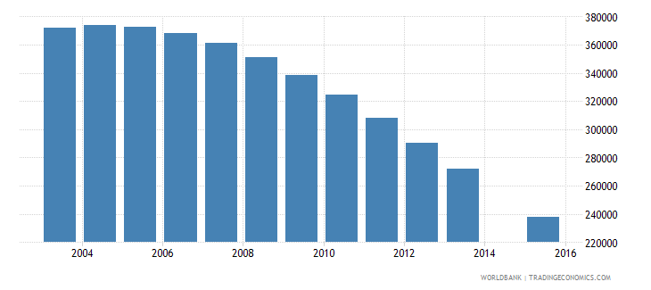 ukraine population age 20 female wb data